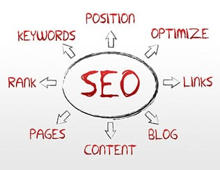 High resolution search engine optimization graphic on white background.